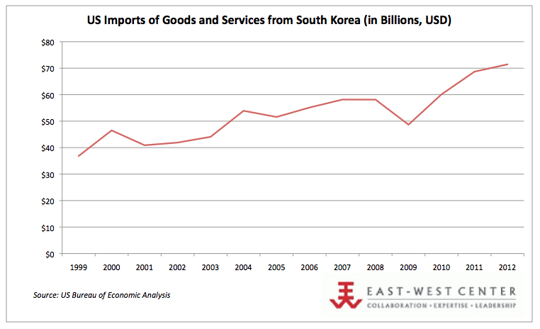 US Imports from South Korea (1999-2012)