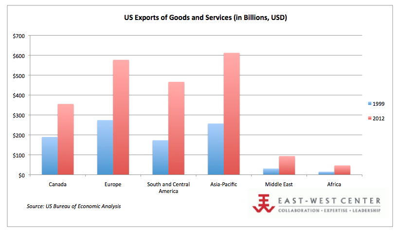 US Exports of Goods and Services, 2012 (in Billions, USD)