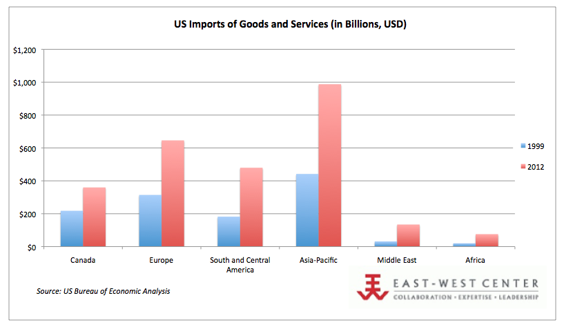 US Imports of Goods and Services, 2012 (in Billions, USD)