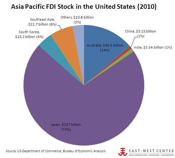 US Direct Investment In Southeast Asia Increased By Billion In - Us southeast