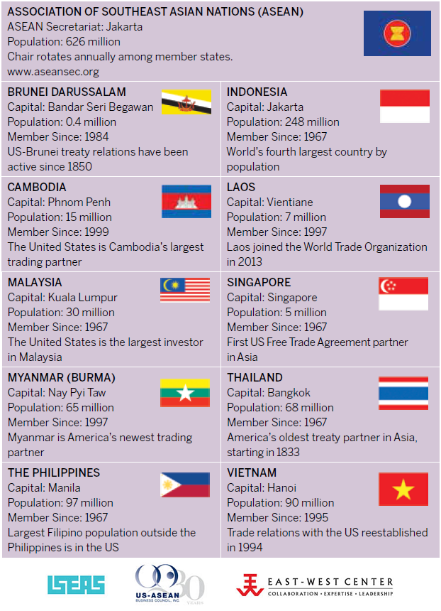 The 10 members of ASEAN.