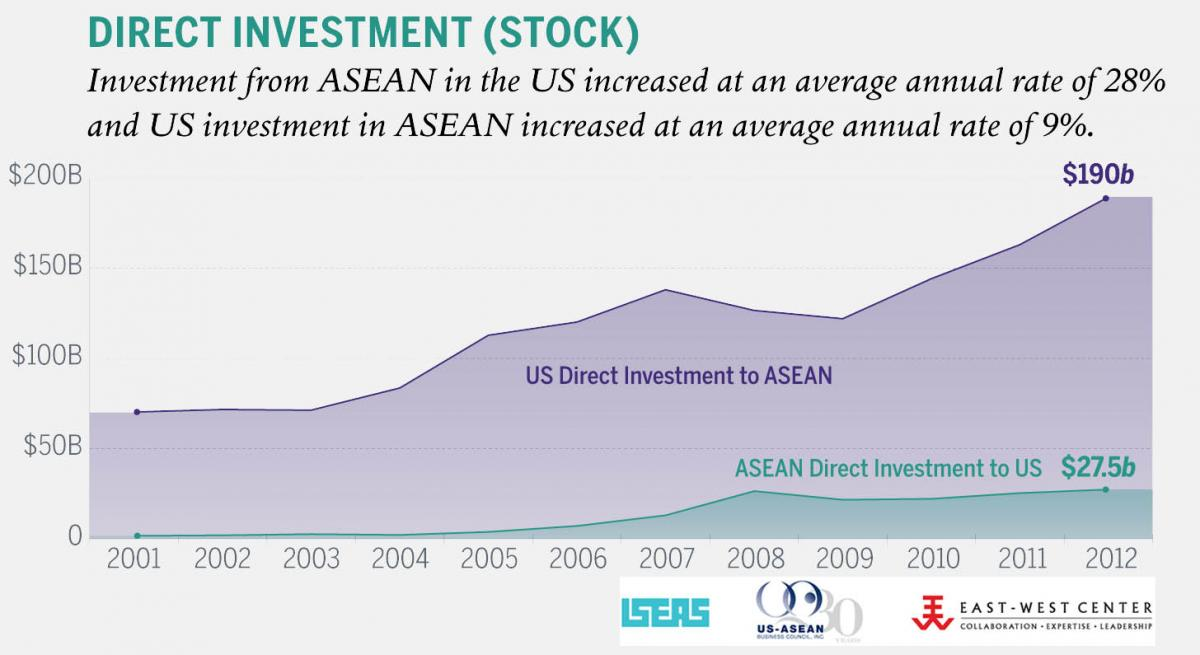 US-ASEAN stocks of direct investments