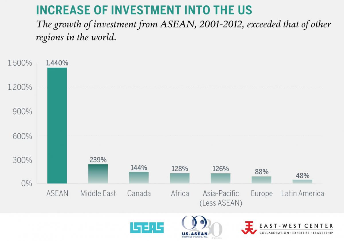 Investment from ASEAN to the US is growing rapidly.