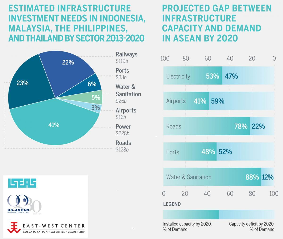 The projected infrastructural demands of ASEAN to 2020.