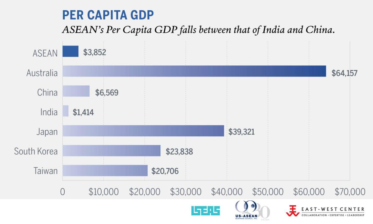 Gdp Per Capita Map 2013 ASEAN GDP and GDP per ...