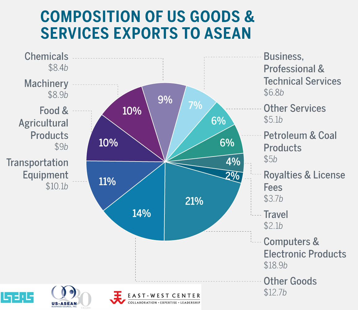 Composition of US exports to ASEAN
