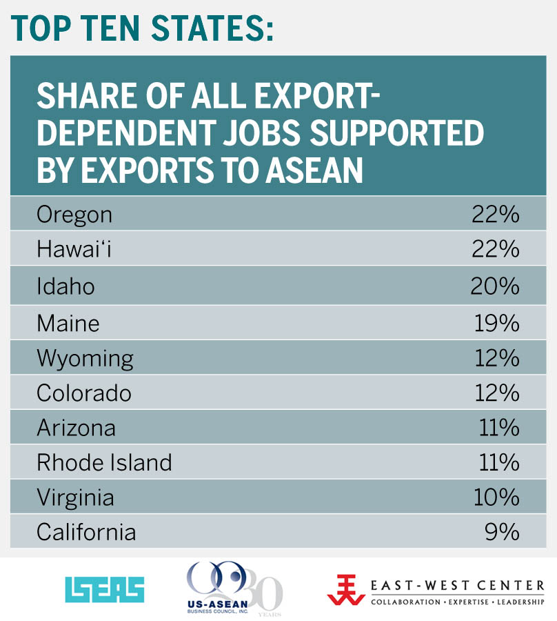 ASEAN supports a large share of export-dependent jobs in many states.