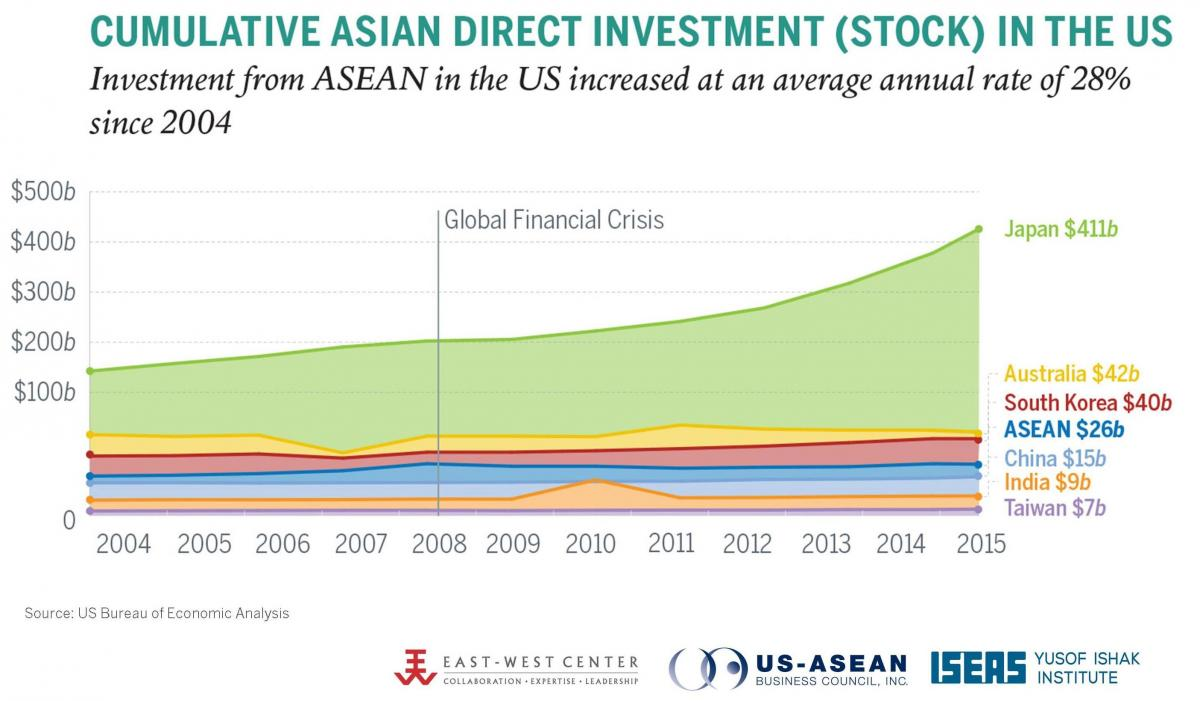 Cumulative Asian Direct Investment (Stock) in the US, 2015.