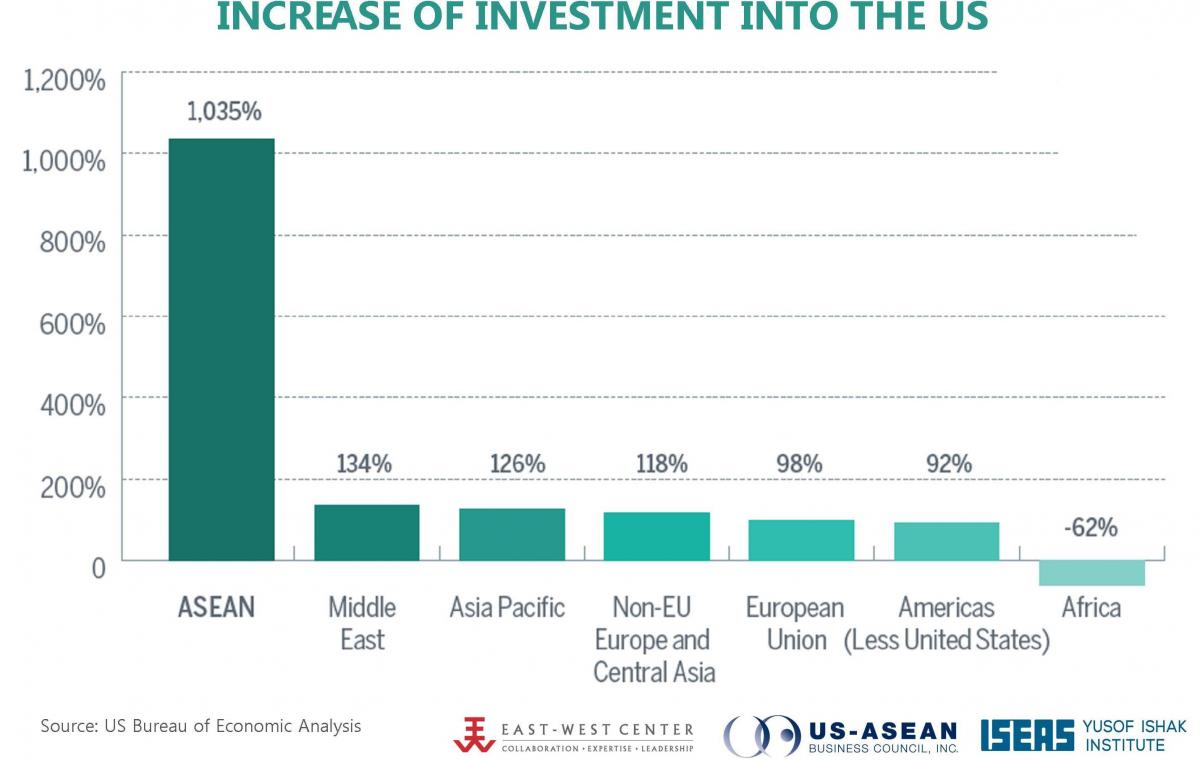 Increase of Investment into the US, 2015.