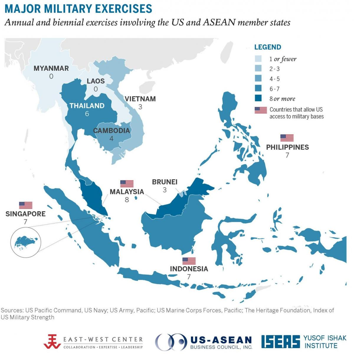 Major Military Exercises