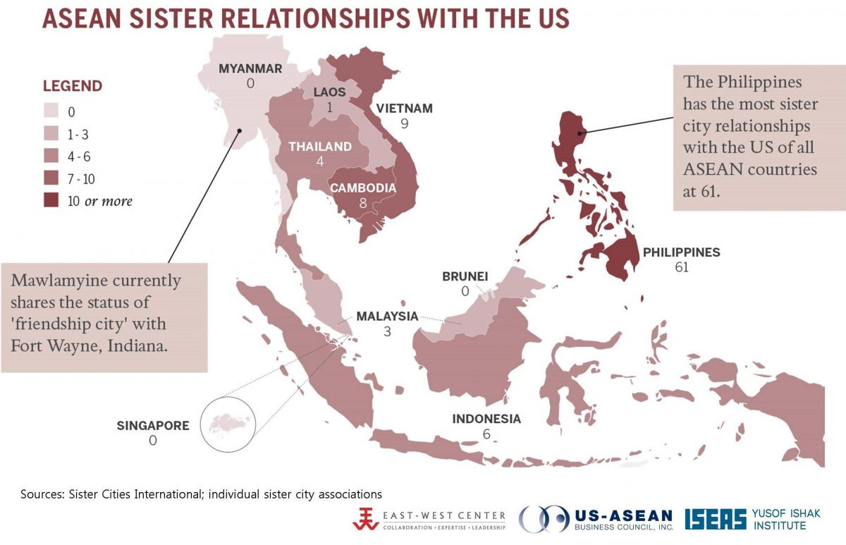 ASEAN Sister Relationships