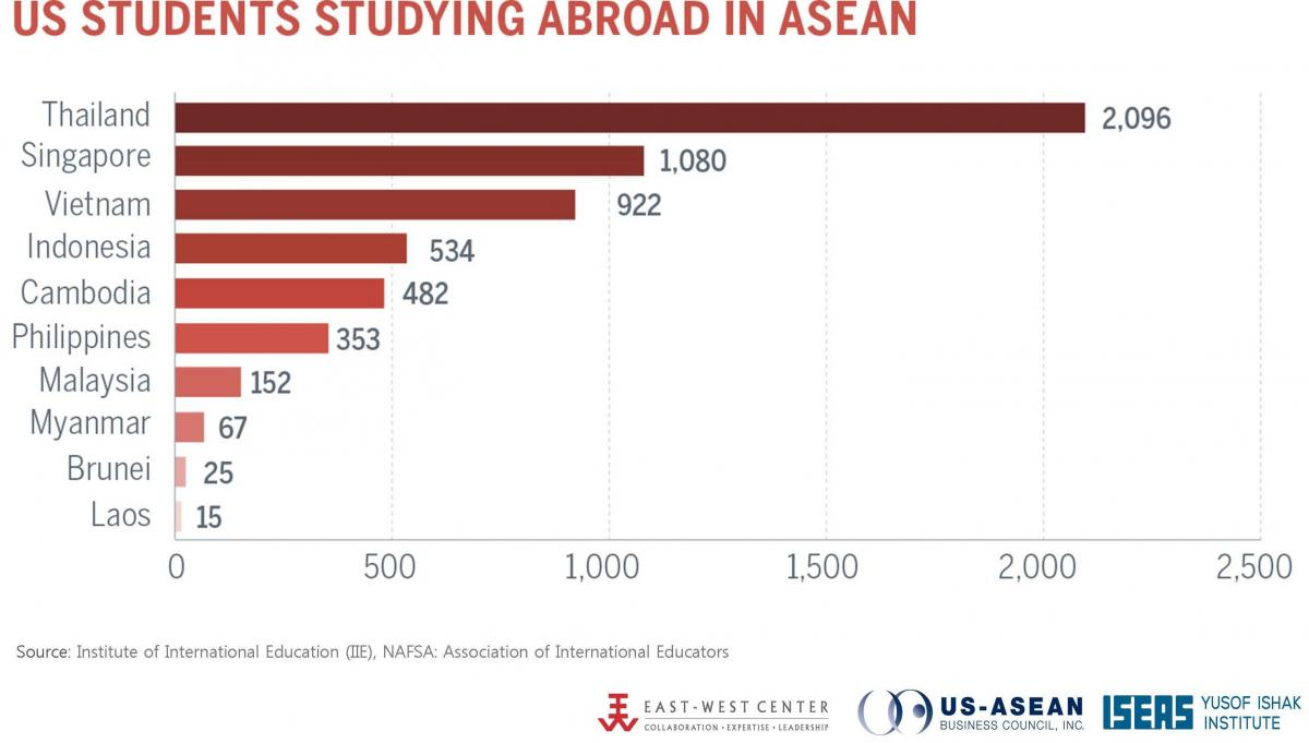 US Students Studying Abroad in ASEAN 2015/2016