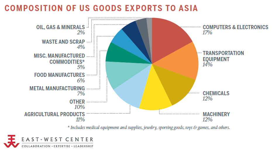 Composition of US Goods Exports to Asia, 2012