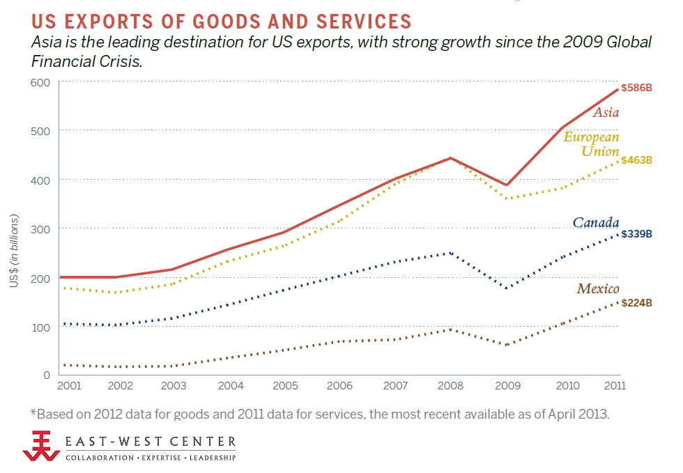 US Exports Of Goods And Services, 2001-2011