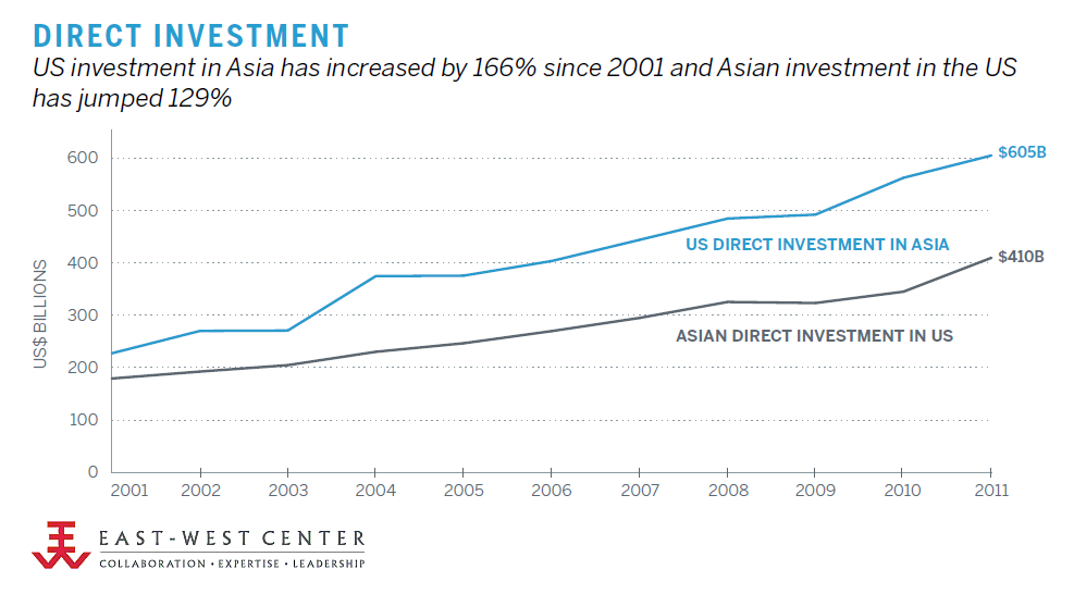 Direct Investment, 2001-2011