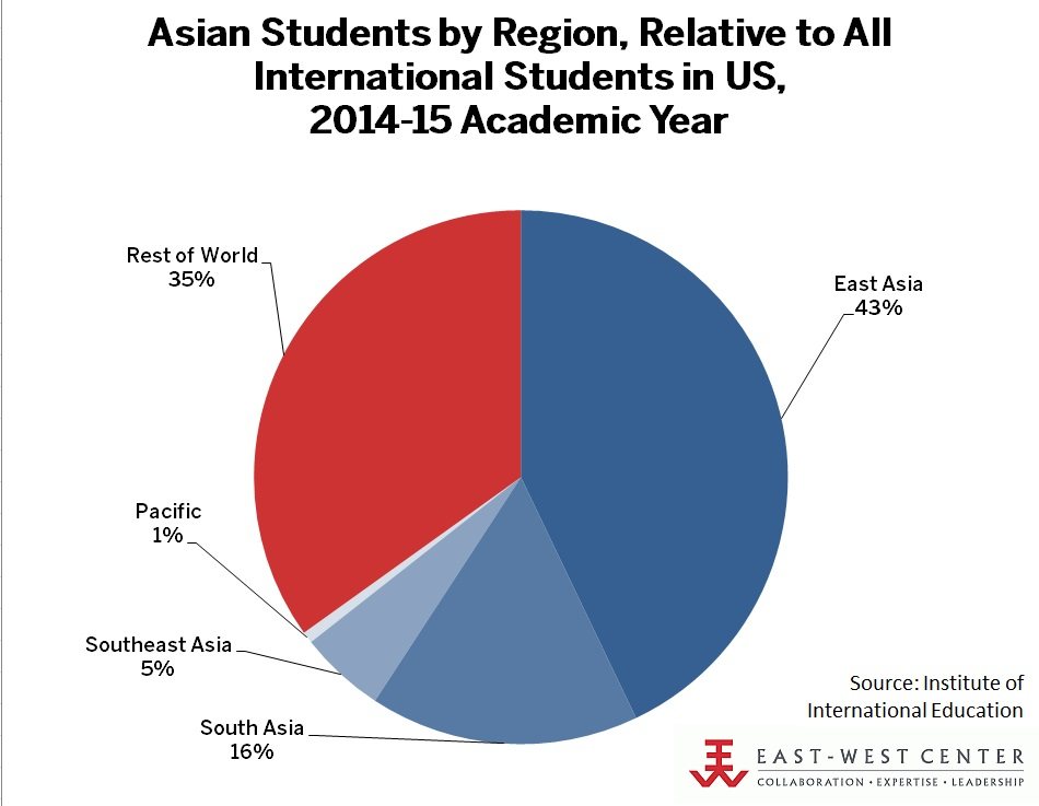 Asian Students by Region, Relative to All International US Students