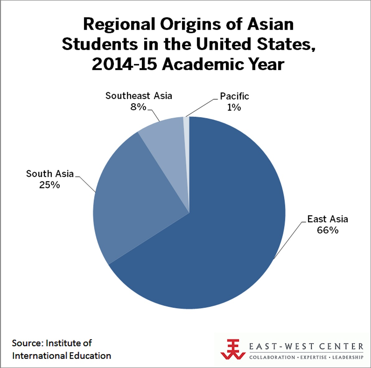 Regional Origins of Asian Students in the United States