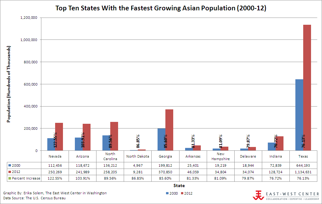 Top Ten States With the Fastest Growing Asian Population (2000-2012)