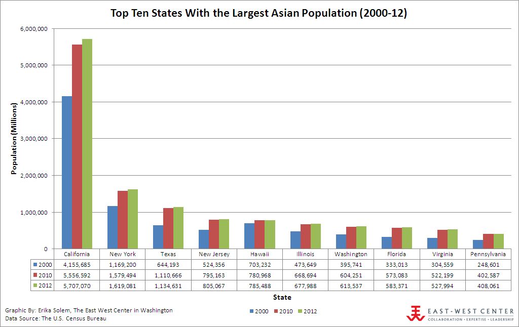 Top Ten States With the Largest Asian Population (2000-2012)