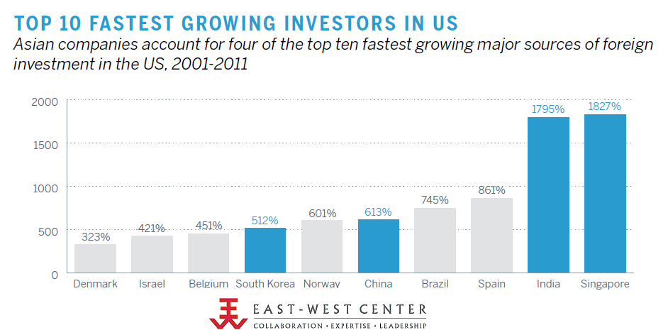 Top 10 Fastest Growing Investors In US, 2001-2011