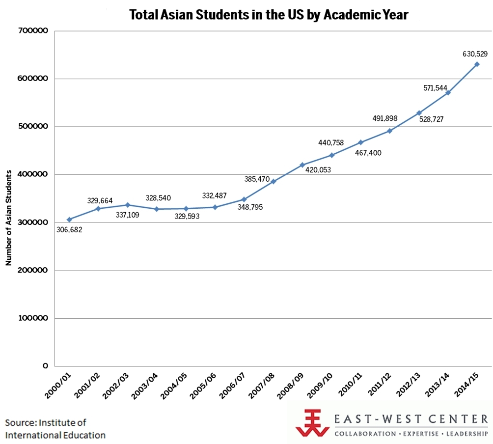 Total Asian Students in the US by Academic Year