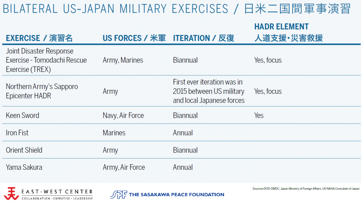 USJapan Security Alliance Asia Matters For America By The East - Us military allies map