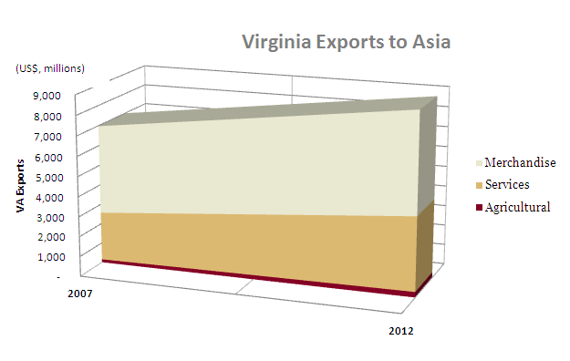 Virginia Exports to Asia