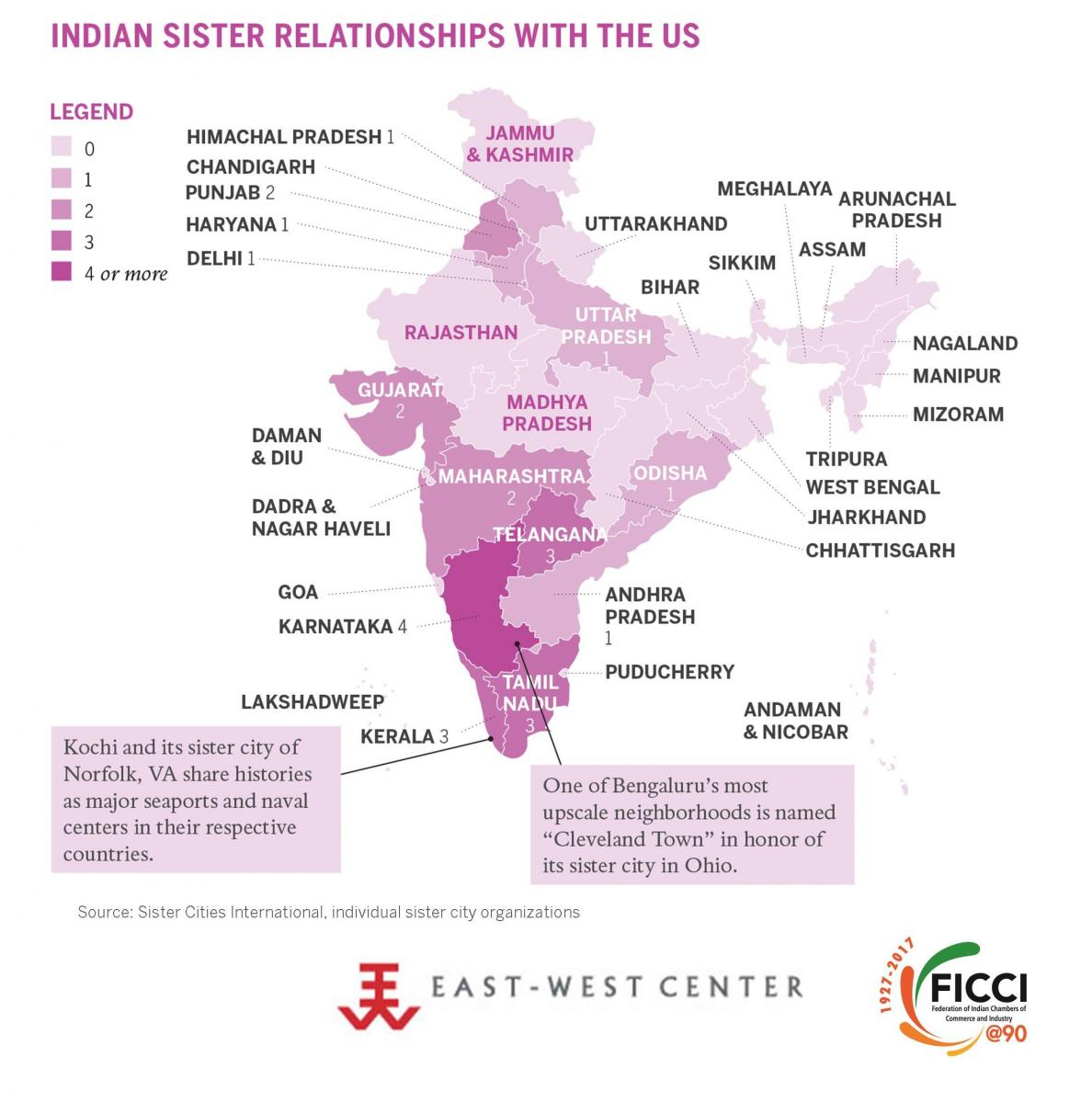 Indian Sister Relationships with the US