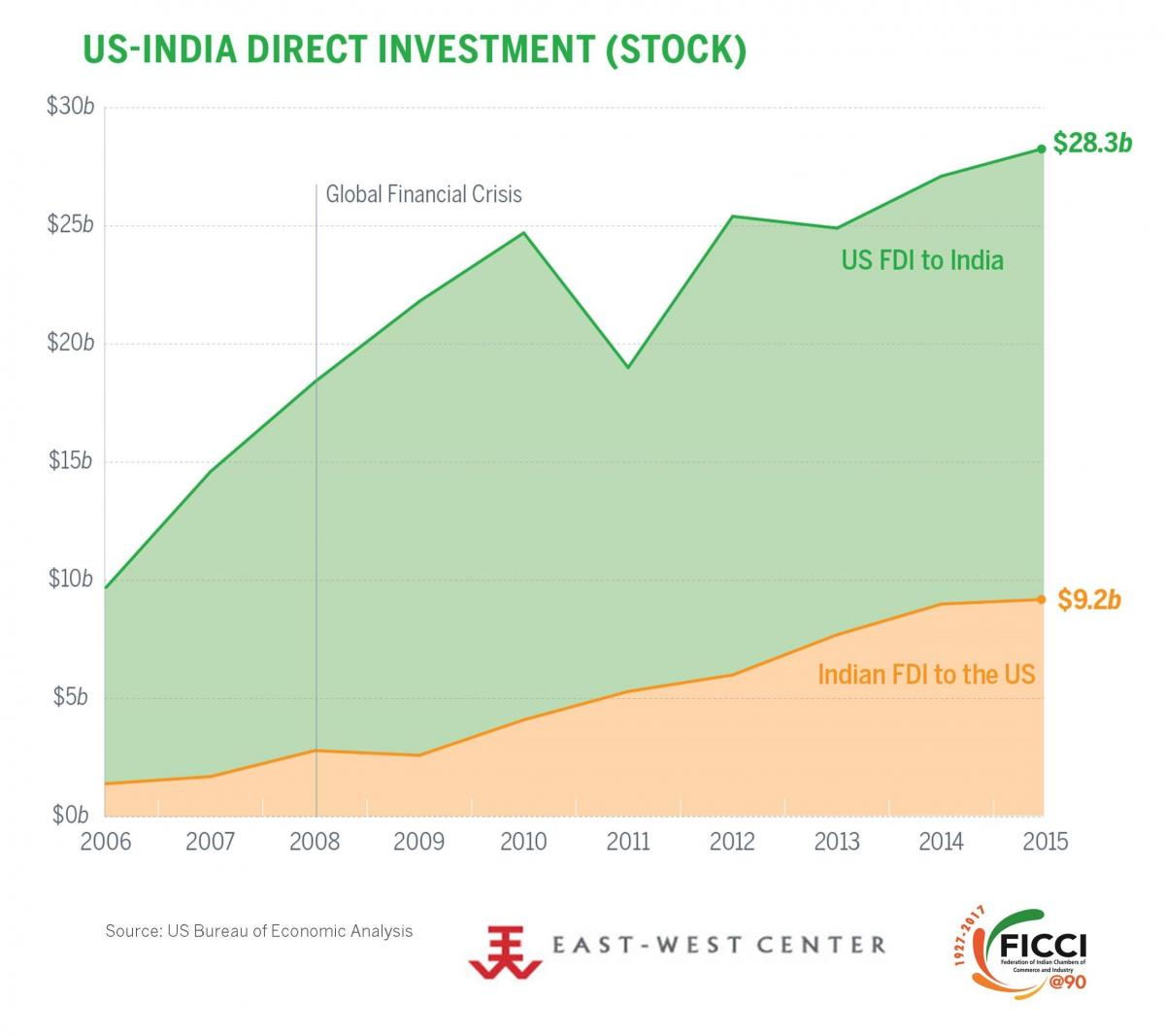 US-India Direct Investment. 2015