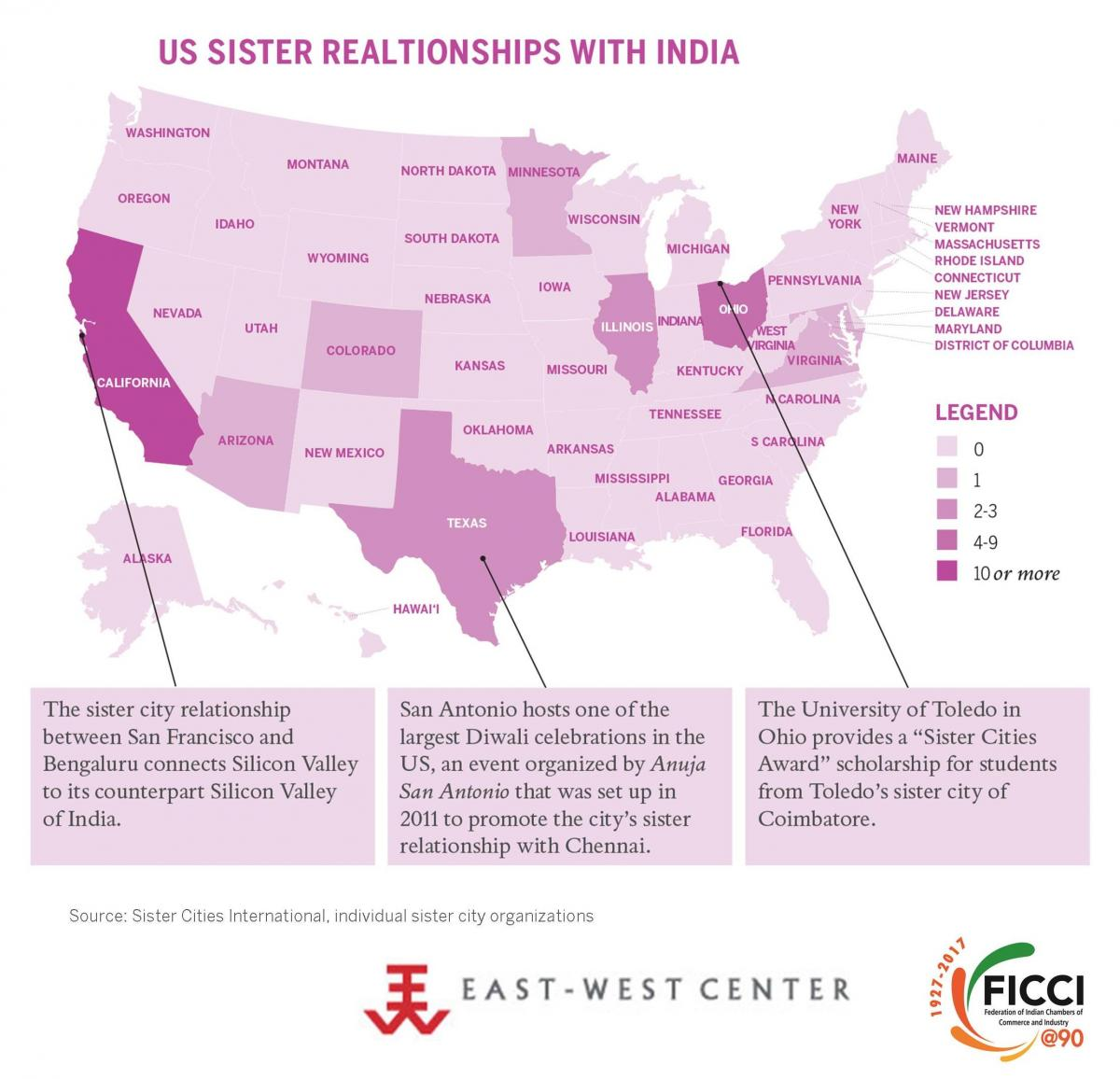 US Sister Relationships with India