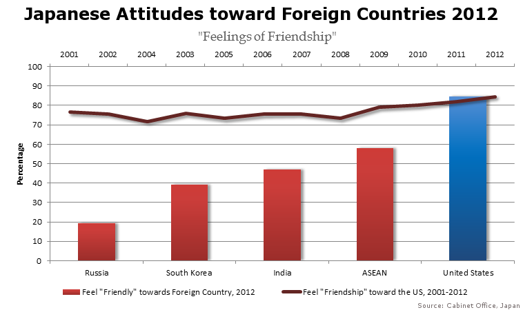 Japanese Attitudes Toward Foreign Countries Feelings Of