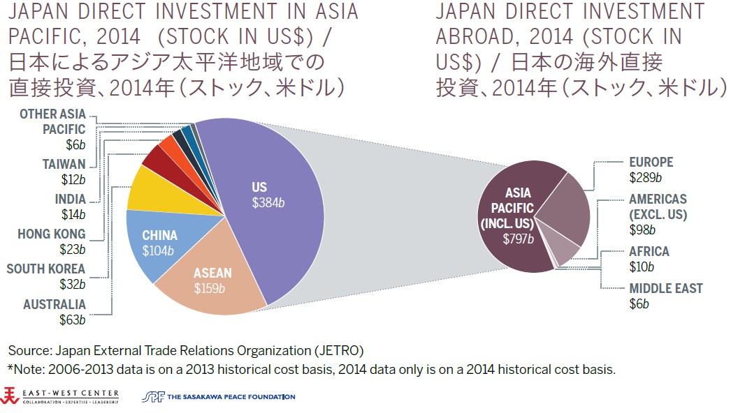Japan Direct Investment Abroad and in Asia Pacific, 2013 (Stock in US$)
