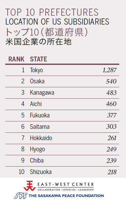Top 10 Prefectures: Location of US Subsidiaries