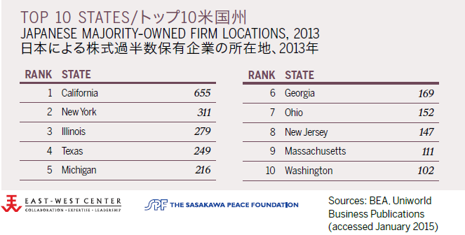 Top 10 States: Japanese Majority-Owned Firm Locations, 2013