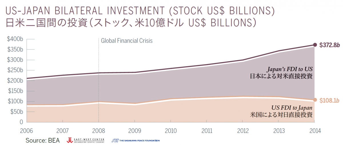 US-Japan Bilateral Investment (Stock US$ Billions)