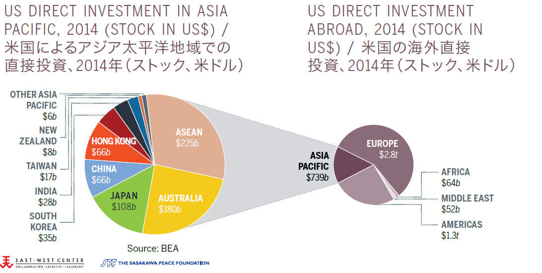 US Direct Investment Abroad and in Asia Pacific, 2013 (Stock in US$)
