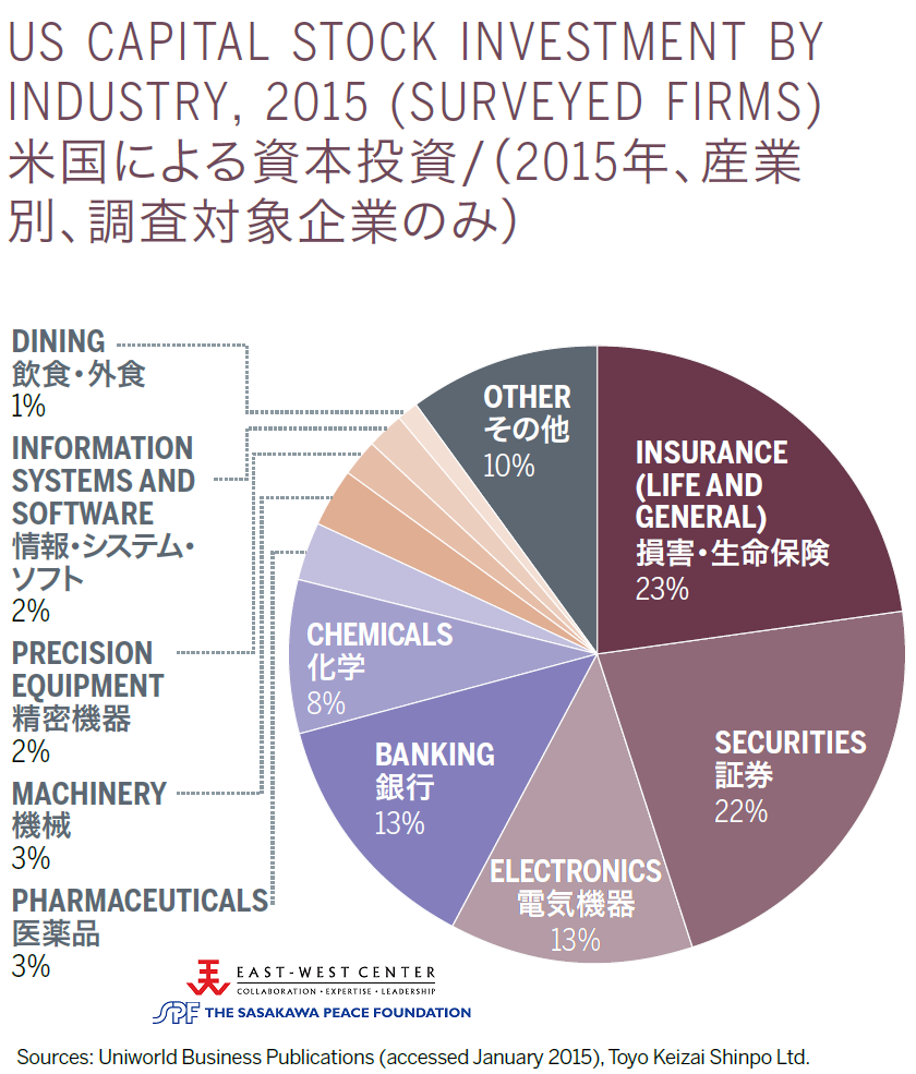 US Capital Stock Investment by Industry, 2015 (Surveyed Firms)