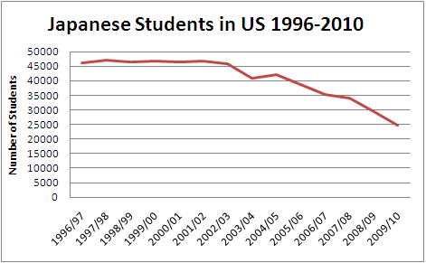 Japanese Students Enrolled at US Colleges and Universities 1996-2010. Source: IIE (Click to Enlarge)