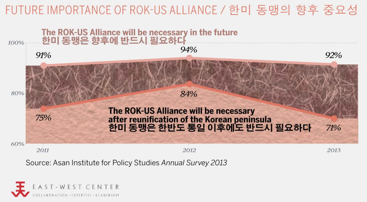 Opinion Poll: Future Importance of US-ROK Alliance