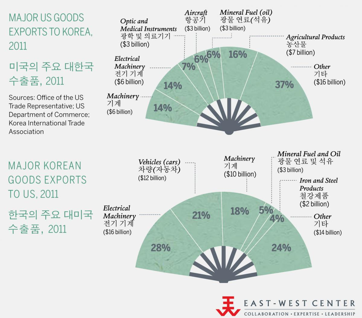 Composition of Trade Between the US and South Korea