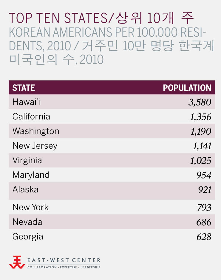 Top Ten States: Korean-American Population Per 100,000 Residents, 2010