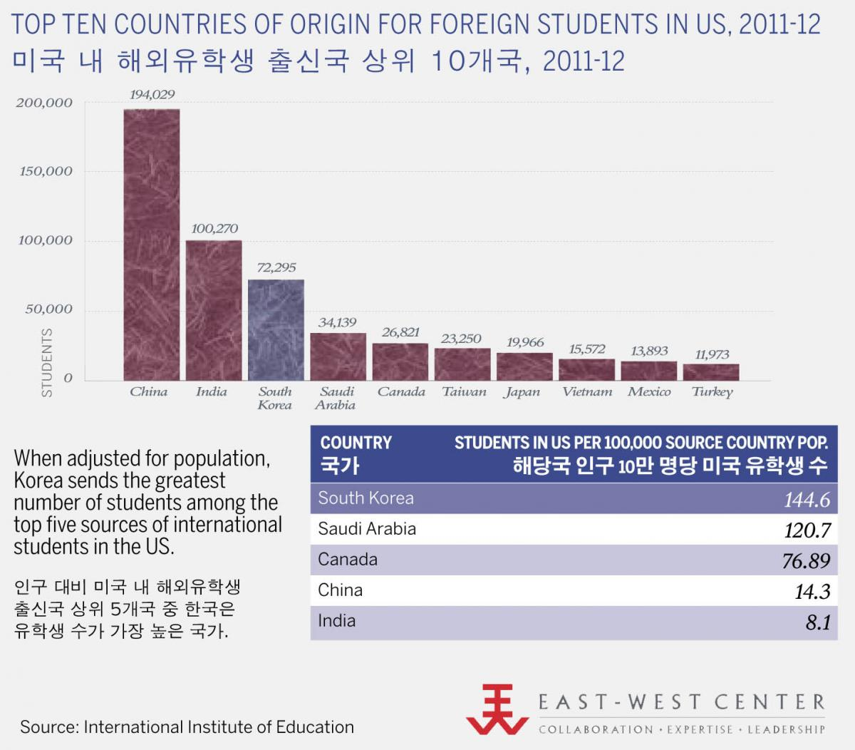 South Korea is Among the Top Sources of Foreign Students Studying in the US.