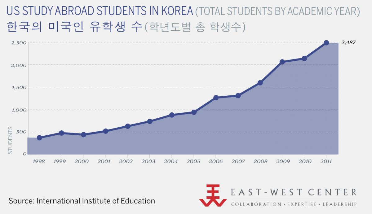 US Study Abroad Students in Korea, By Academic Year
