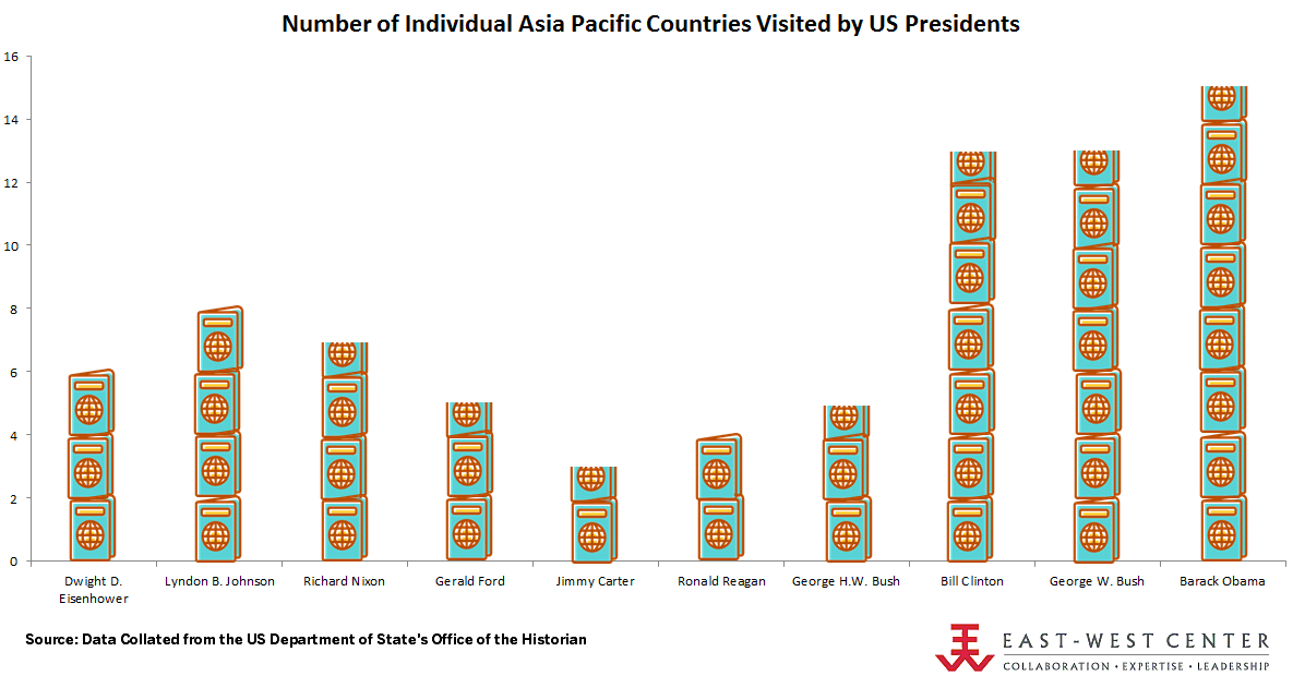 President Obama has traveled the most to the Indo-Pacific, visiting 15 individual countries.
