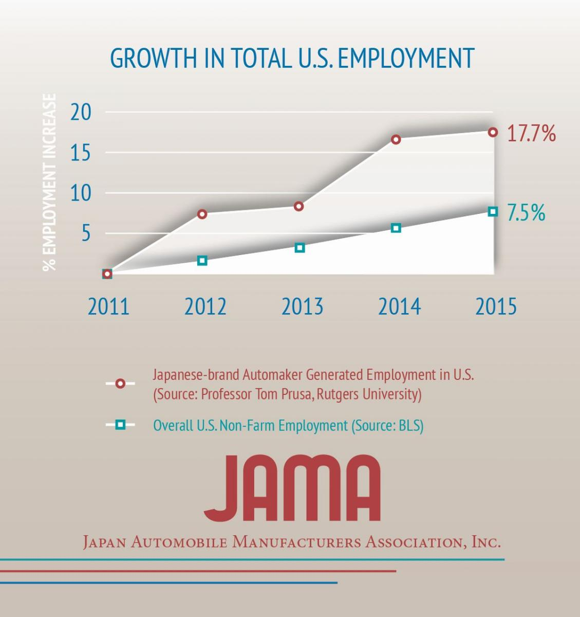 Growth in total US Employment, 2011-2015. Image: JAMA.