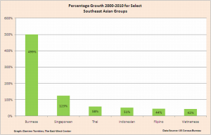 Population Growth for Select Southeast Asian Groups 2000-2010. Data Source: US Census Bureau