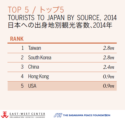 Tourists to the Japan by source. 2014