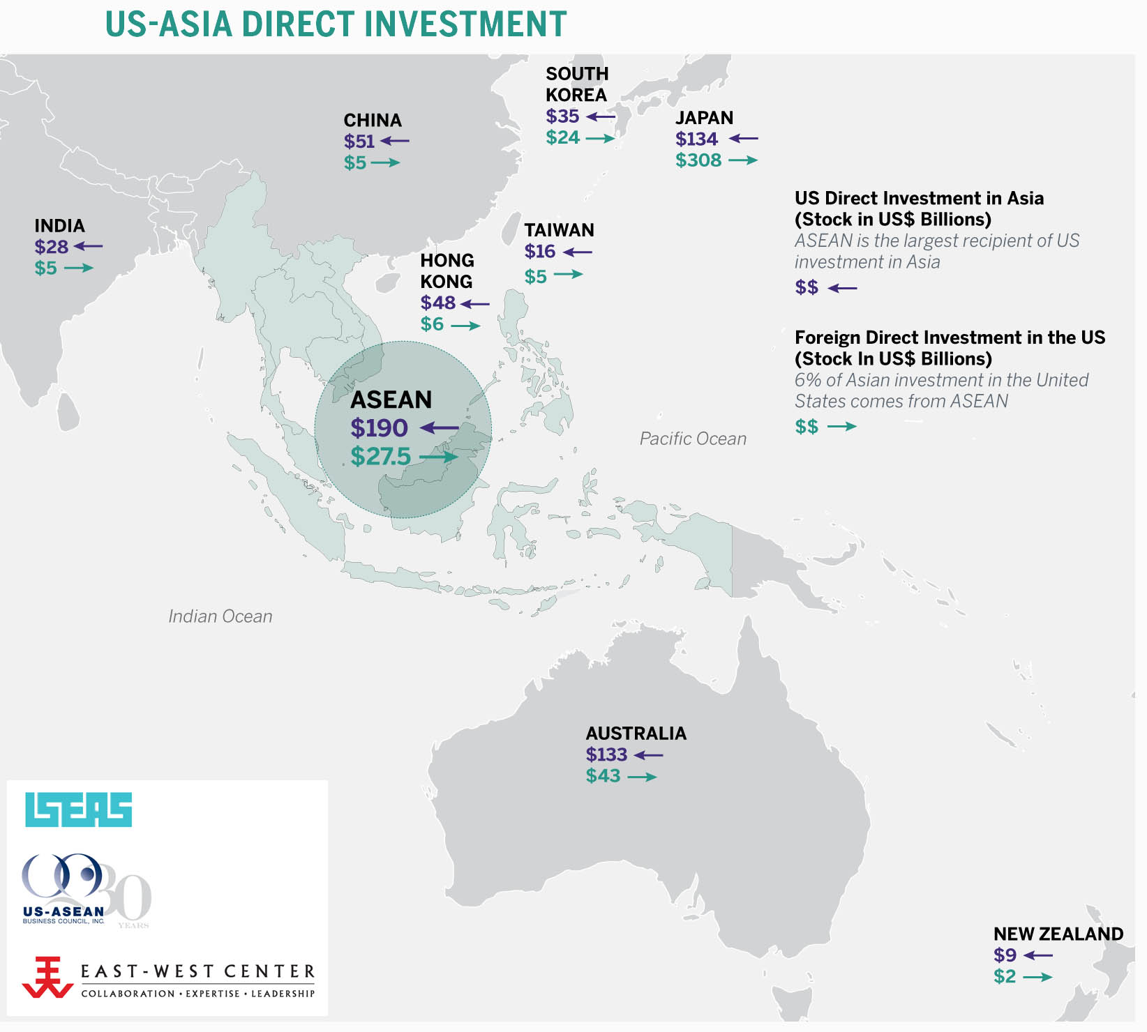 asean is the largest recipient of us investment in asia and singapore accounts for the vast majority of fdi to the us from asean image asean matters for