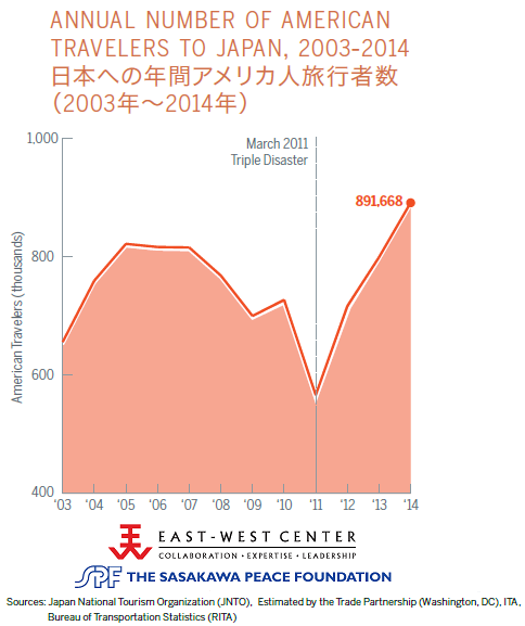 Annual number of American travelers to Japan. 2003-2014