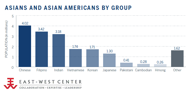 Asians and Asian Americans in the US (millions) - 2010 Census Bureau data